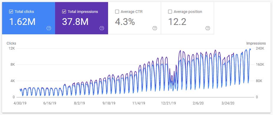 Google Organic Search Traffic Increase