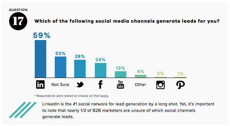 lead-generation-by-social-channel