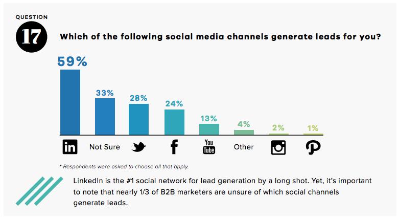 lead-generation-by-social-channel
