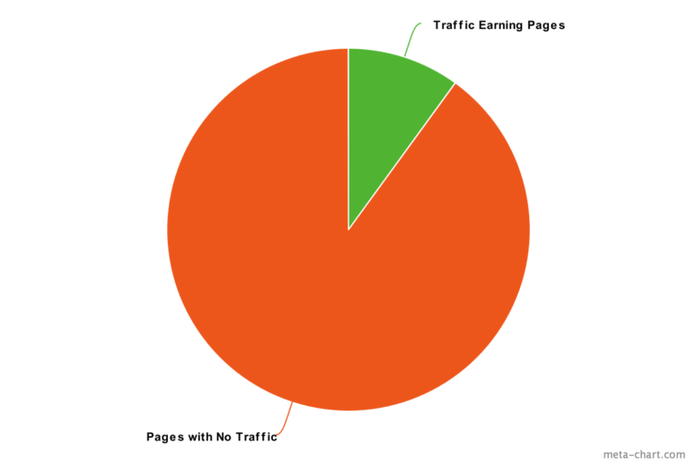 pages-earn-traffic