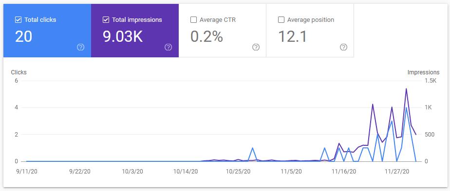 google search console impressions before clicks
